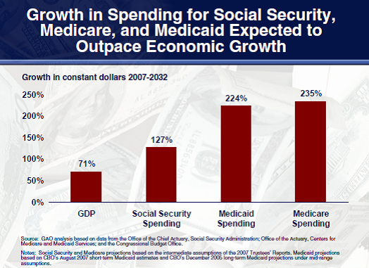 GAO-medicare-projections