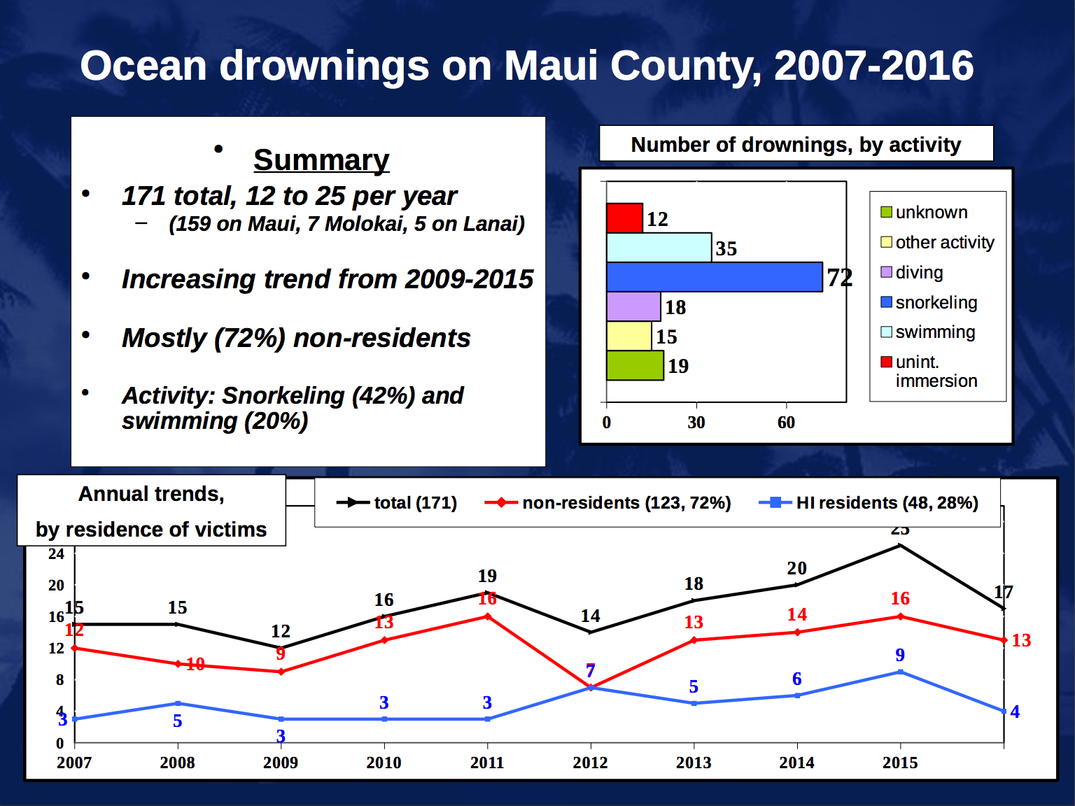 Maui Now : New Study: 72% of Maui Ocean Drownings are Visitors
