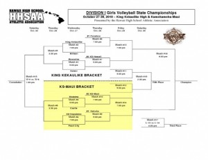 HHSAA Division I Bracket: Click to Enlarge.