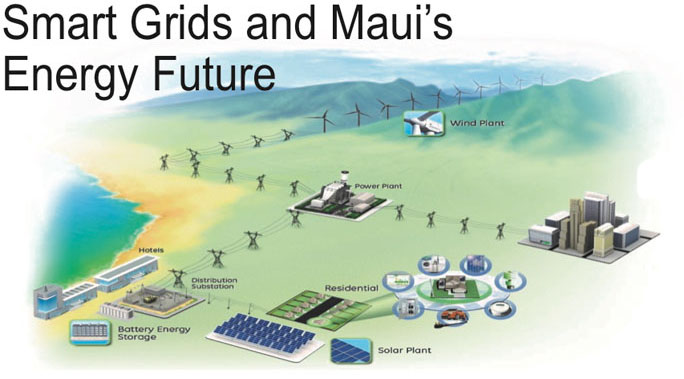The Maui Smart Grid Project will demonstrate and evaluate new technologies that will help residents better manage and reduce energy consumption during periods of high demand. It will also assist Maui Electric Company (MECO) operate the electricity grid more efficiently.