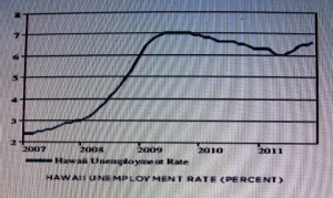 unemployment 2011