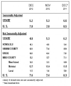 Source: Hawaii Dept of Labor & Industrial Relations. Courtesy photo.
