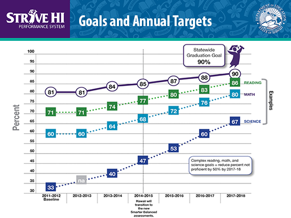 Strive HI Goals: An example of a school's goals and annual targets. Image courtesy Hawaiʻi Department of Education.