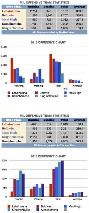 Graphic by MauiNow Sports