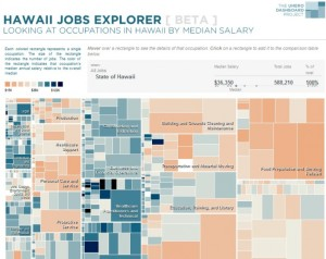 The interactive UHERO Hawaii Jobs Explorer. Click link to the left within the article.