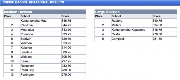 Cheerleading - HHSAA Final Results - Hawaii High School Athletic Association (HHSAA)