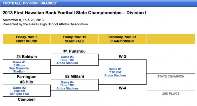 Courtesy of HHSAA / sports high.com.