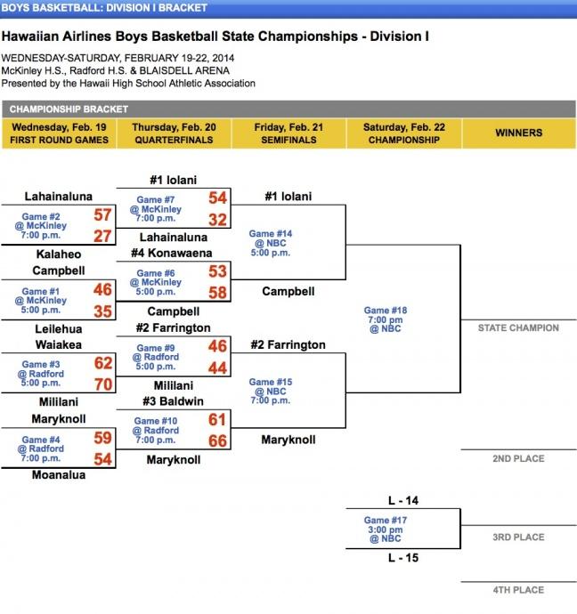 Boys Basketball - Division I Bracket - Hawaii High School Athletic Association (HHSAA)