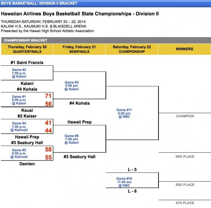 Boys Basketball - Division II Bracket - Hawaii High School Athletic Association (HHSAA)