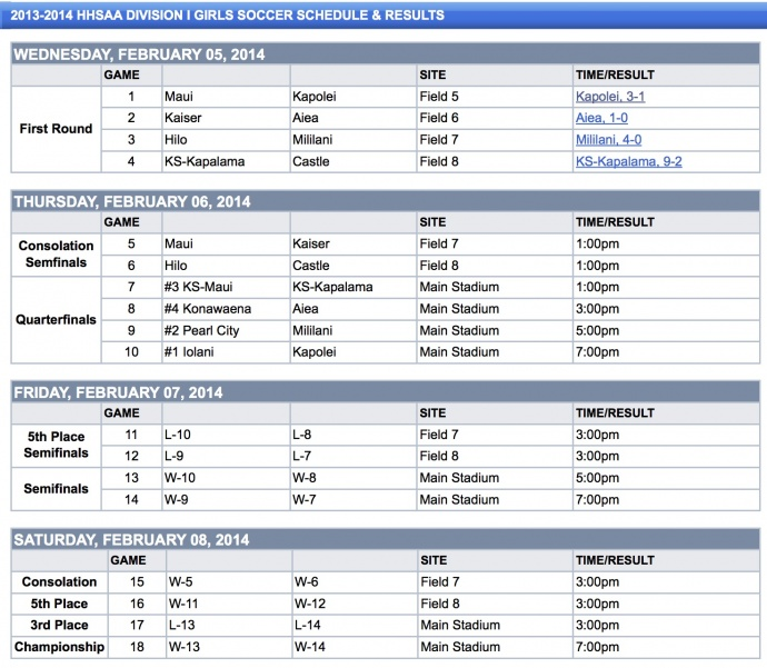 HHSAA Division I Girls Soccer - Division I Results - Hawaii High School Athletic Association (HHSAA)