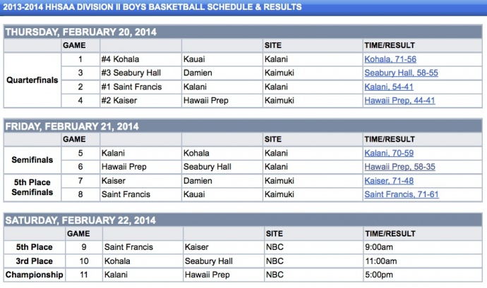 HHSAA Division II Boys Basketball - Division II Results - Hawaii High School Athletic Association (HHSAA)