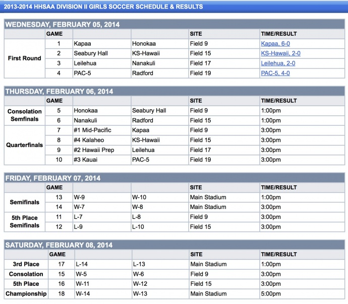 HHSAA Division II Girls Soccer - Division II Results - Hawaii High School Athletic Association (HHSA