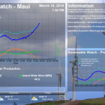 Maui Renewable Energy Monitor Available Online