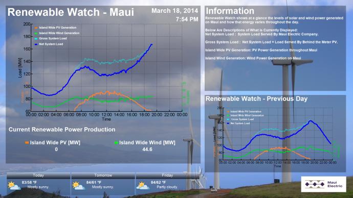 Maui Renewable Energy Monitor