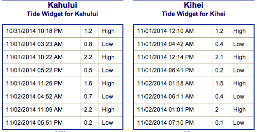Tides - Saturday Nov. 1, 2014 / Image: NOAA / NWS