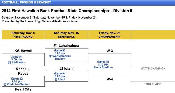 Football - Division II Bracket - Hawaii High School Athletic Association (HHSAA)