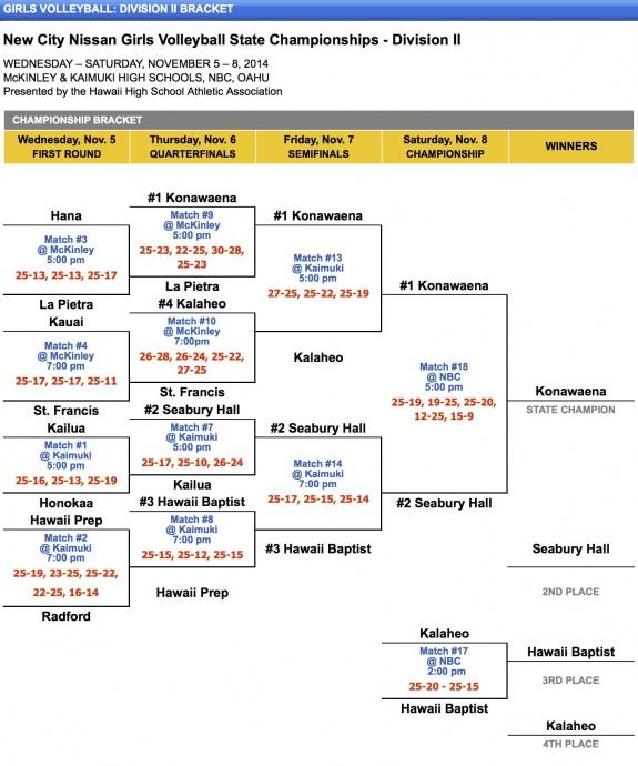 Girls Volleyball - Division II Bracket - Hawaii High School Athletic Association (HHSAA)