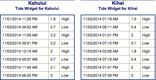 Tides - Maui County on Sunday Nov. 2, 2014 / Image: NOAA / NWS