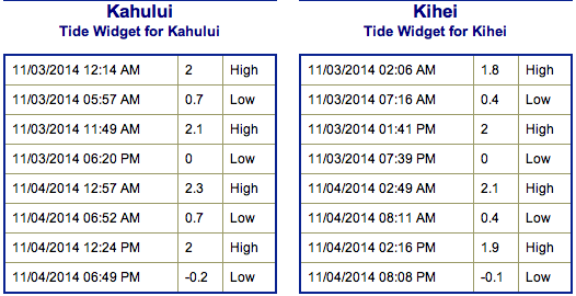 Tides for Monday Nov. 3, 2014 / Image: NOAA / NWS
