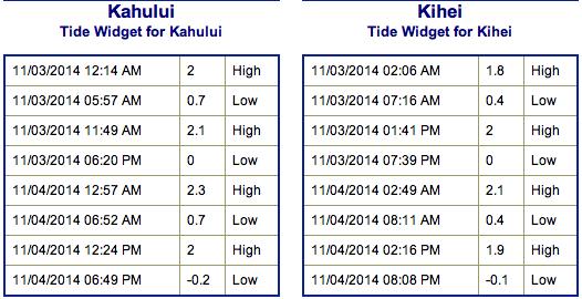 Tides for Monday Nov. 3, 2014 / Image: NOAA / NWS