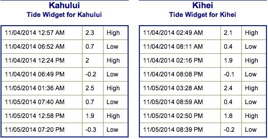 Tides - Tuesday Nov. 4, 2014 / Image: NOAA / NWS