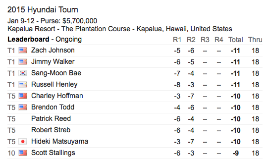 Day 2 Leaderboard