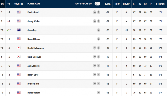 Final Leaderboard Graphic by PGA TOUR.com.