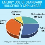 Energy Star-Certified Clothes Dryers Now Available
