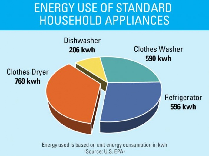 Graphic courtesy of www.energystar.gov.