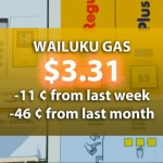 Maui's Gas Prices Down $1 From a Year Ago