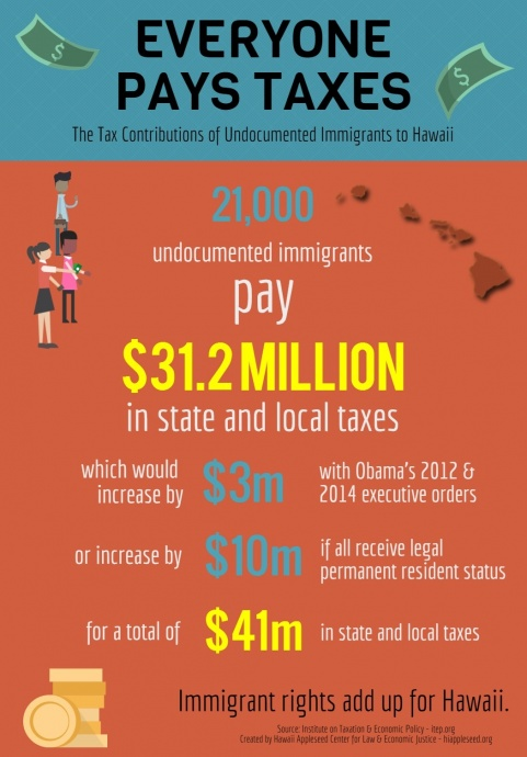 Immigrant Taxes