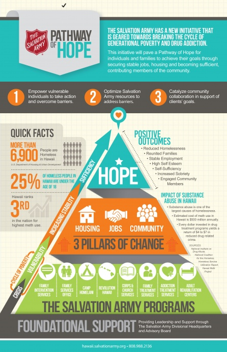 Pathway of Hope Infographic. Image courtesy The Salvation Army Hawaiʻi.