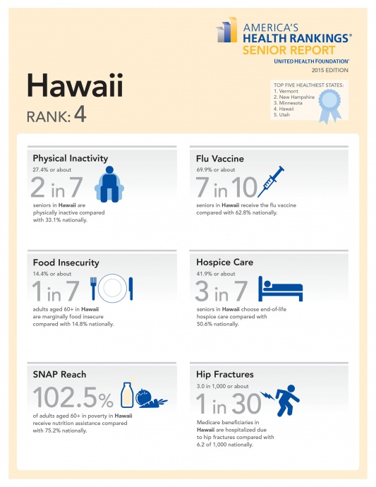 Hawaii Senior Health Infographic 2015.