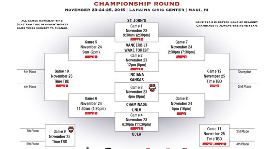 Maui Jim Maui Invitational 2015 bracket.