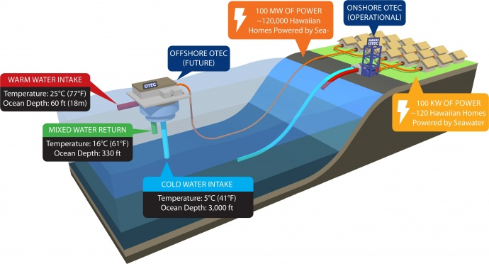 Offshore OTEC Diagram. Image courtesy