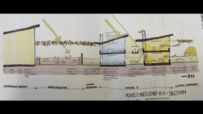 Sketch of plan for net zero HS by designer: Wendy Meguro Atelier Ten via Rep. Kaniela Ing.