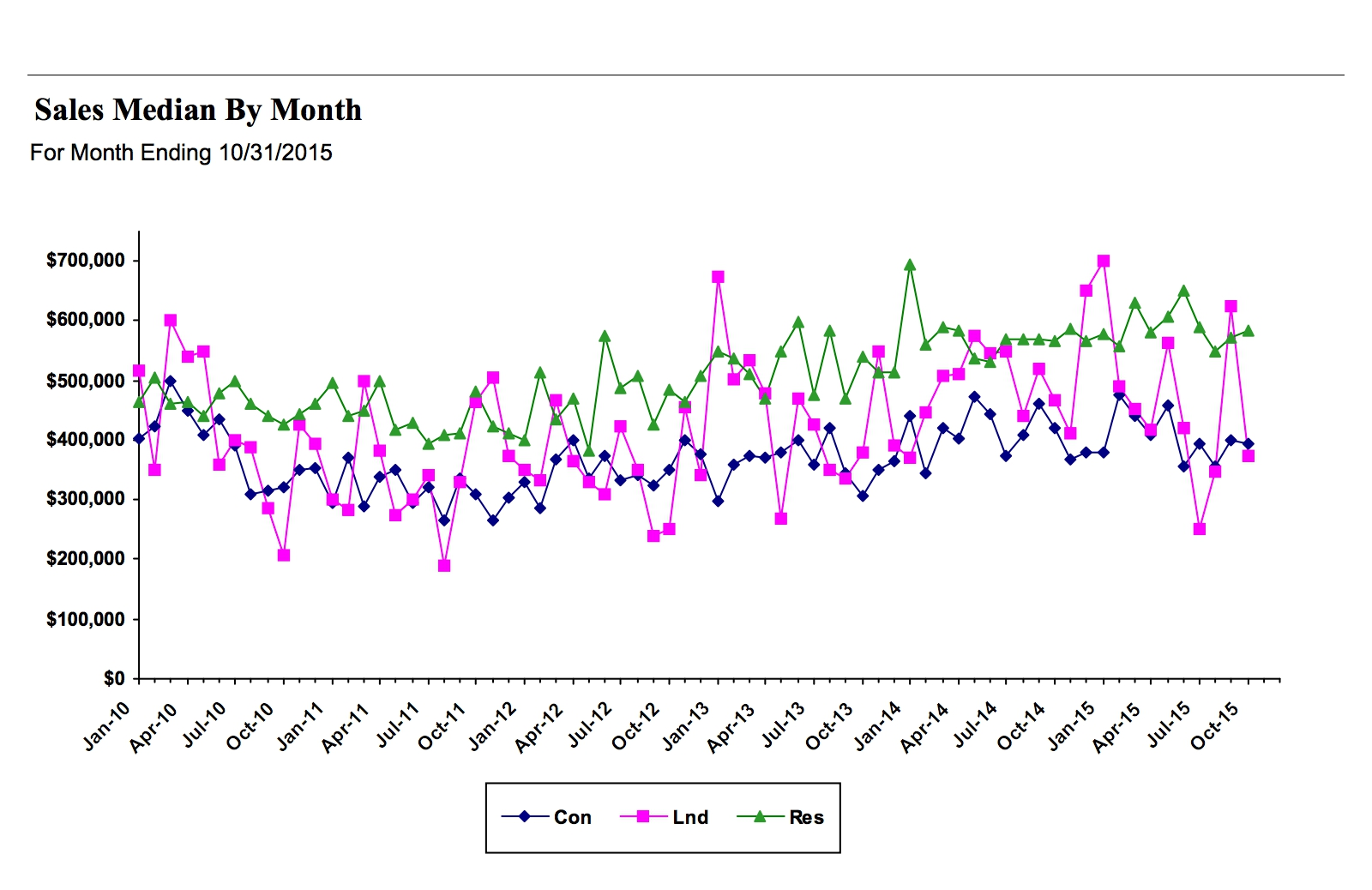 October 2015: Sales Median by Month. RAM graphic.