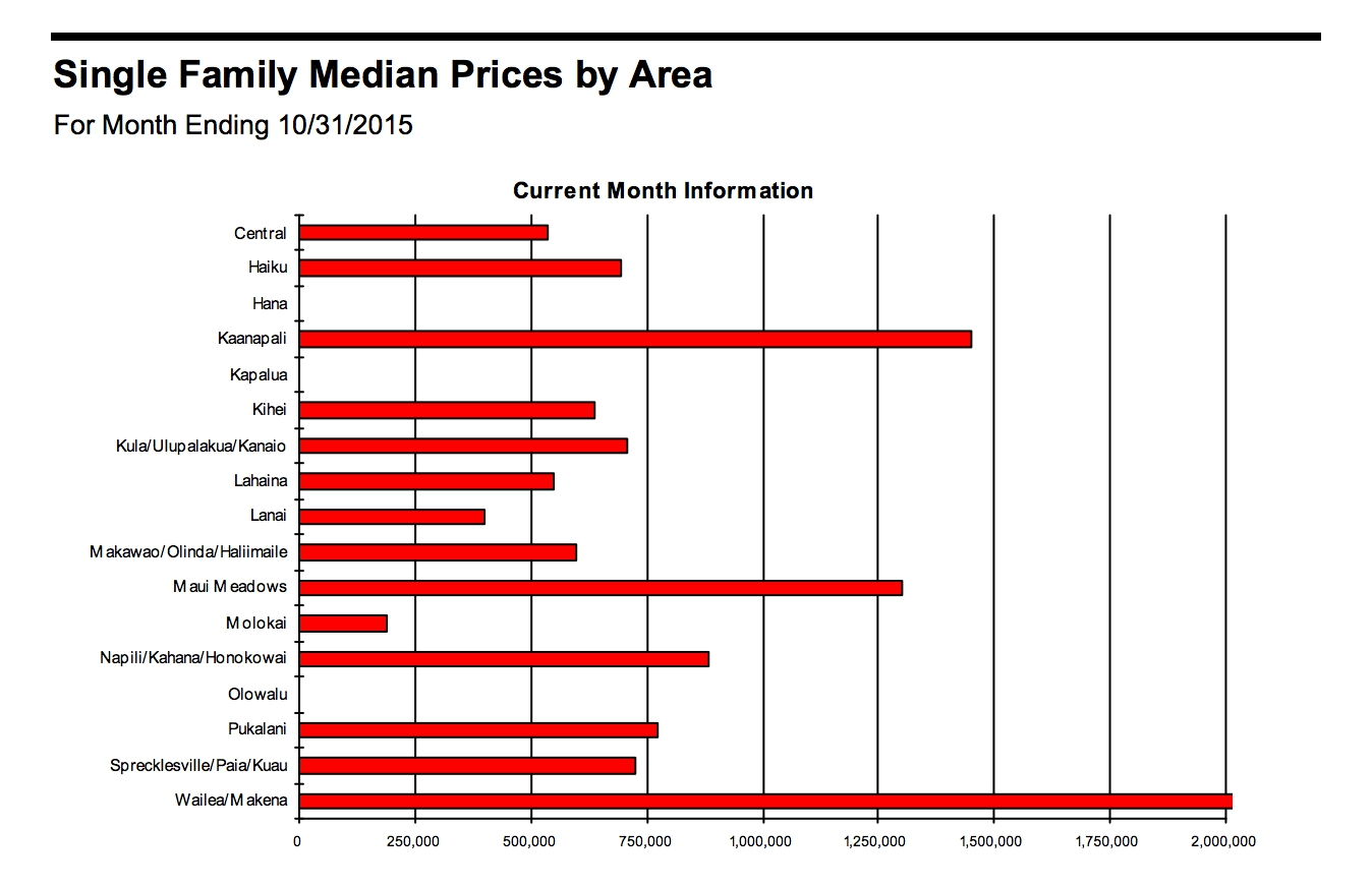 October 2015: Single Family Median Prices by Area. RAM graphic.