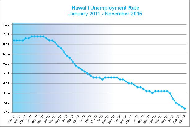 unemployment tax 2106