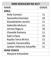 Kekaulike girls crew roster.