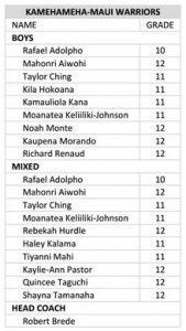 Kamehameha Maui Boys and Mixed crew roster.