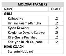 Molokaʻi girls roster.