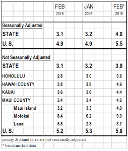 Maui County's not-seasonally-adjusted unemployment rate.