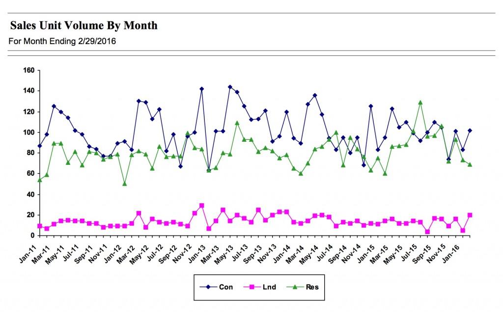 RAM sales unit volume by month. RAM graphic.