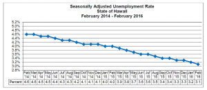 Hawai'i State Department of Labor & Industrial Relations graphic.