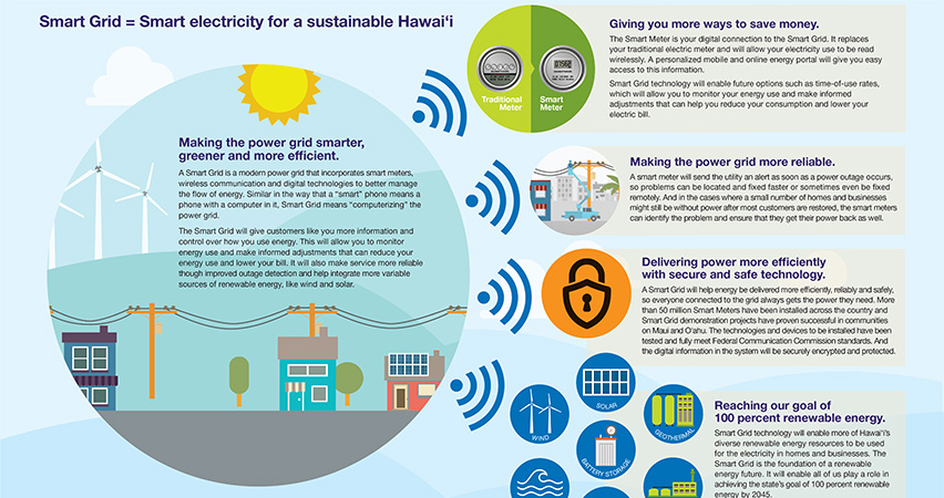 Maui Now Heco Proposes Modernizing Plan For Hawai I S Grids