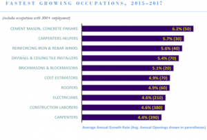 Fastest growing occupations in Hawai'i. DLIR graphic.
