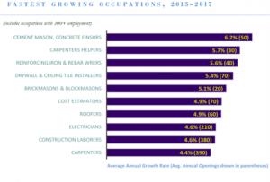 Fastest growing occupations in Hawai'i. DLIR graphic.