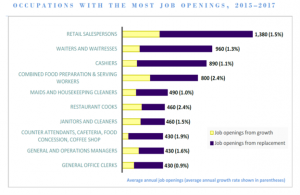 Occupations with the most job openings. DLIR graphic.