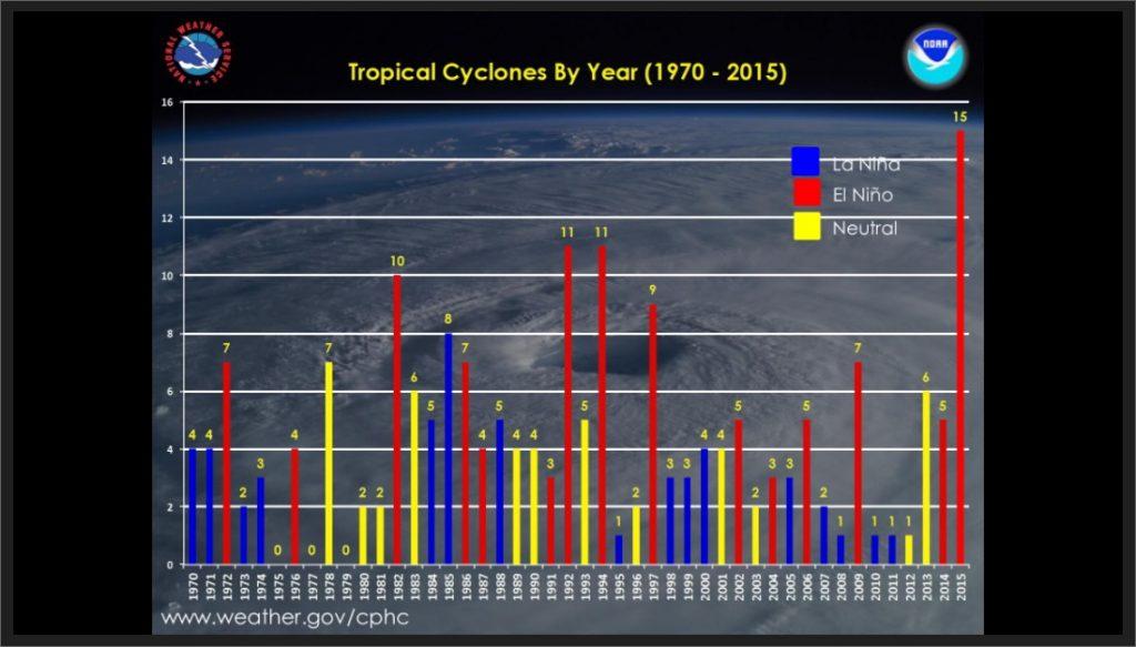 Central Pacific Hurricane Season Outlook 2016.